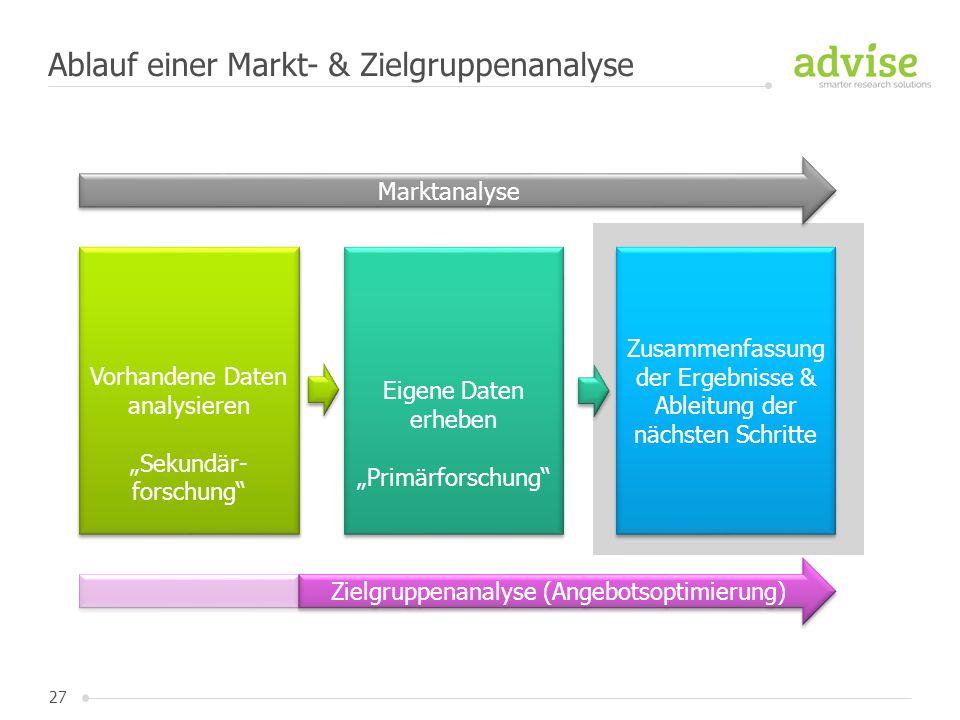 """27 Ablauf einer Markt- & Zielgruppenanalyse Vorhandene Daten analysieren """"Sekundär- forschung"""" Vorhandene Daten analysieren """"Sekundär- forschung"""" Eige"""