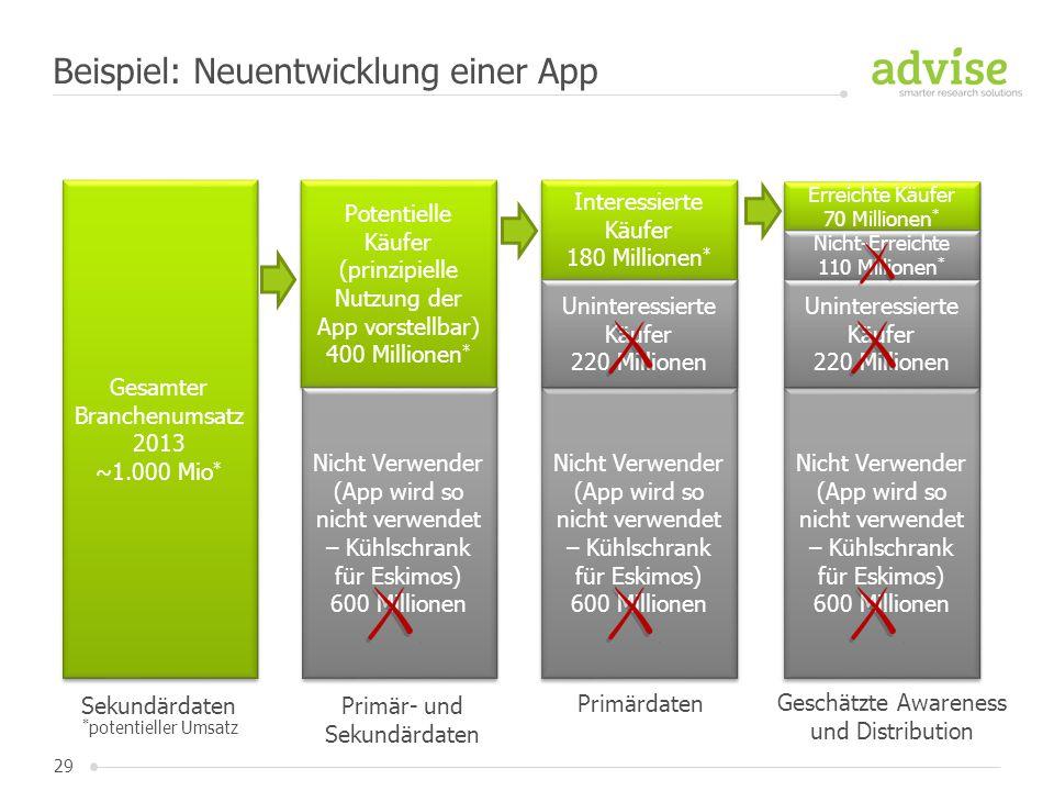 29 Beispiel: Neuentwicklung einer App Gesamter Branchenumsatz 2013 ~1.000 Mio * Gesamter Branchenumsatz 2013 ~1.000 Mio * Sekundärdaten Potentielle Kä