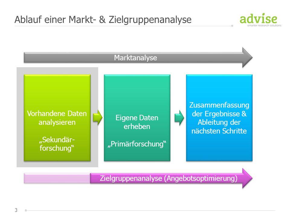 """3 Ablauf einer Markt- & Zielgruppenanalyse Vorhandene Daten analysieren """"Sekundär- forschung"""" Vorhandene Daten analysieren """"Sekundär- forschung"""" Eigen"""