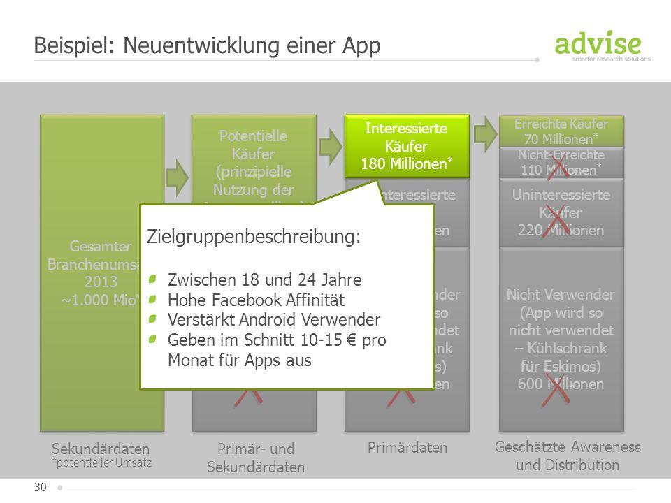 30 Beispiel: Neuentwicklung einer App Gesamter Branchenumsatz 2013 ~1.000 Mio * Gesamter Branchenumsatz 2013 ~1.000 Mio * Sekundärdaten Potentielle Kä