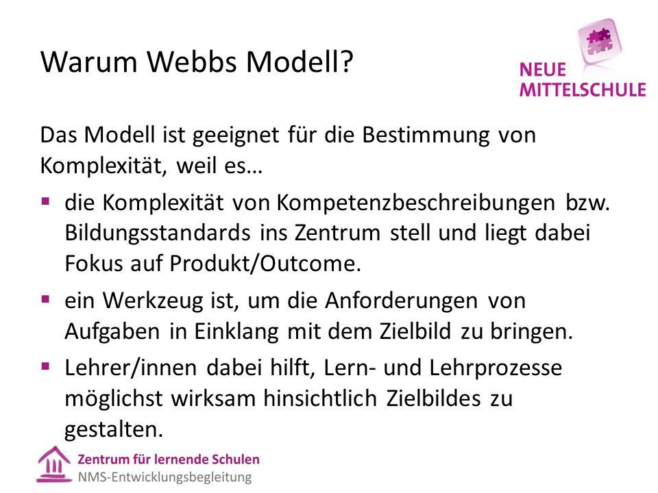 Warum Webbs Modell.