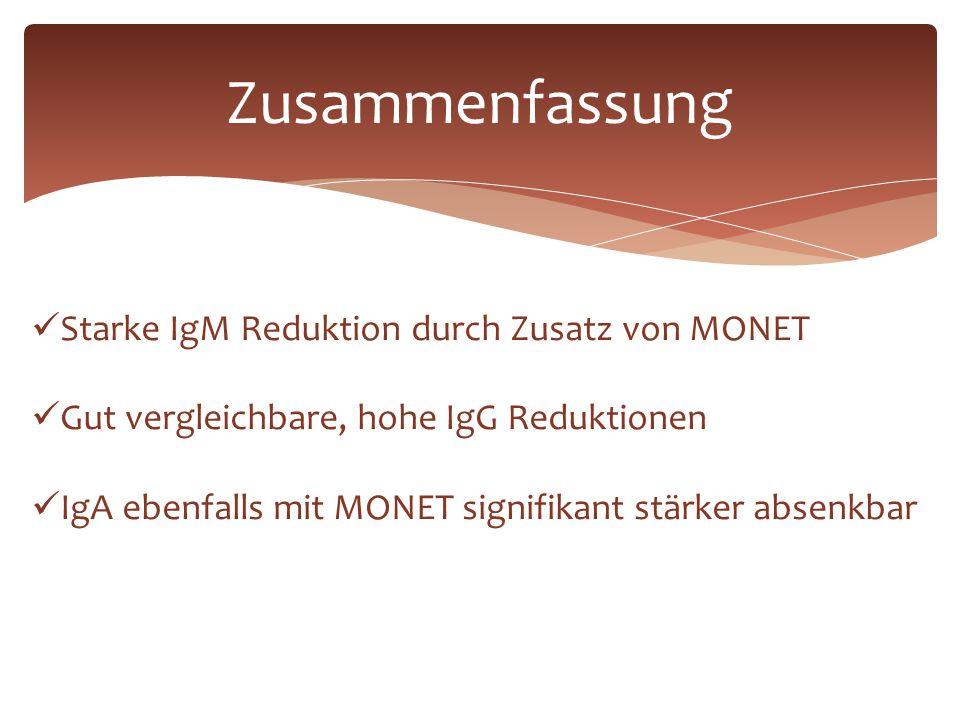 Zusammenfassung Starke IgM Reduktion durch Zusatz von MONET Gut vergleichbare, hohe IgG Reduktionen IgA ebenfalls mit MONET signifikant stärker absenk