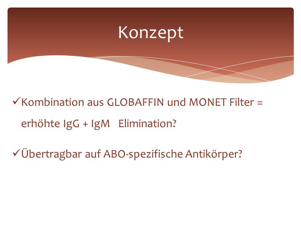 Konzept Kombination aus GLOBAFFIN und MONET Filter = erhöhte IgG + IgM Elimination? Übertragbar auf ABO-spezifische Antikörper?