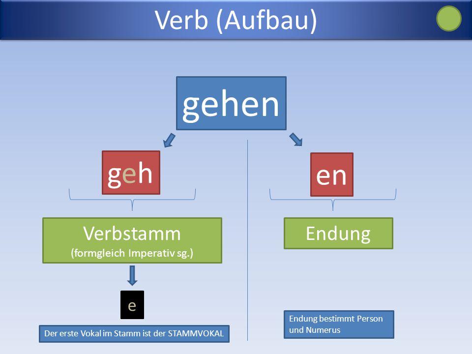 Verb (Aufbau) gehen gehgeh en Verbstamm (formgleich Imperativ sg.) Endung e Der erste Vokal im Stamm ist der STAMMVOKAL Endung bestimmt Person und Numerus