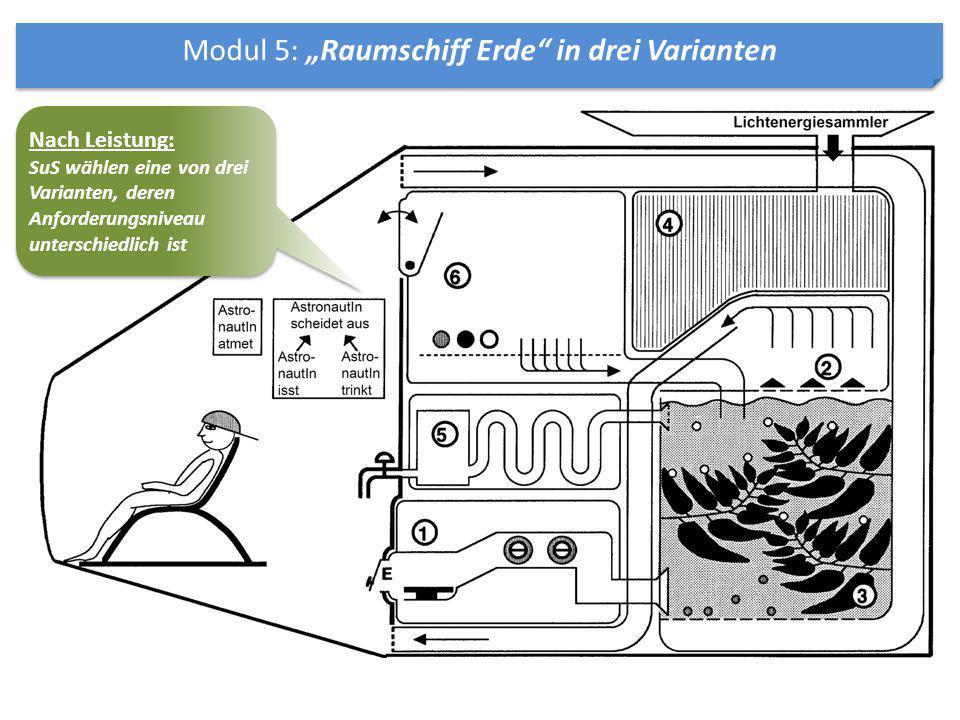 """Modul 5: """"Raumschiff Erde"""" in drei Varianten Nach Leistung: SuS wählen eine von drei Varianten, deren Anforderungsniveau unterschiedlich ist Nach Leis"""