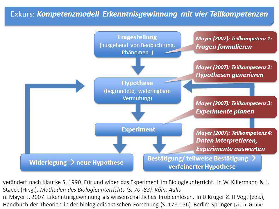 verändert nach Klautke S. 1990. Für und wider das Experiment im Biologieunterricht. In W. Killermann & L. Staeck (Hrsg.), Methoden des Biologieunterr