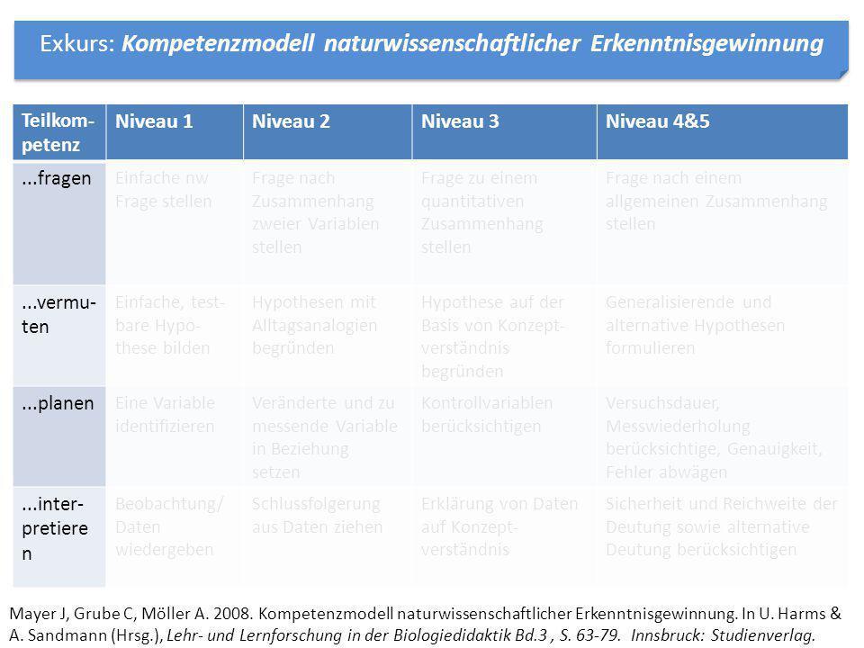 aus: Möller A, Hartmann S & Mayer J.2010.