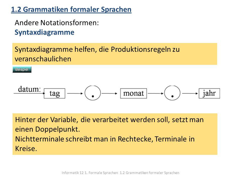 Informatik 12 1. Formale Sprachen 1.2 Grammatiken formaler Sprachen 1.2 Grammatiken formaler Sprachen Andere Notationsformen: Syntaxdiagramme Syntaxdi