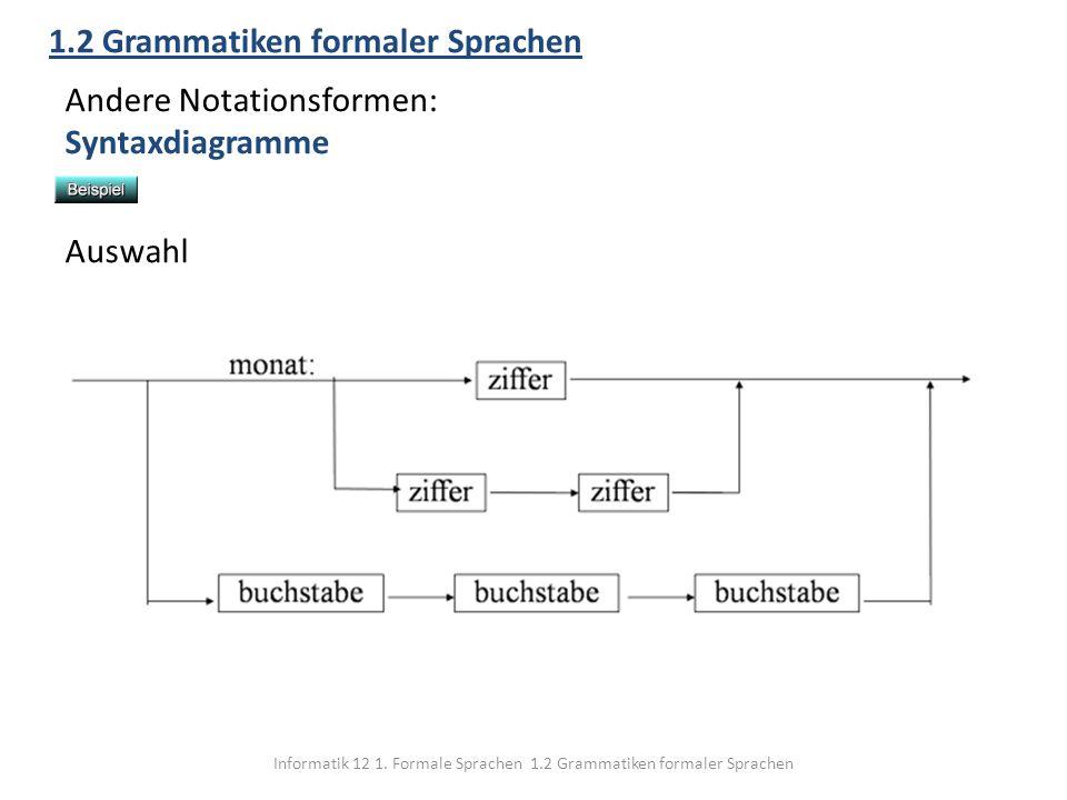 Informatik 12 1. Formale Sprachen 1.2 Grammatiken formaler Sprachen 1.2 Grammatiken formaler Sprachen Andere Notationsformen: Syntaxdiagramme Auswahl