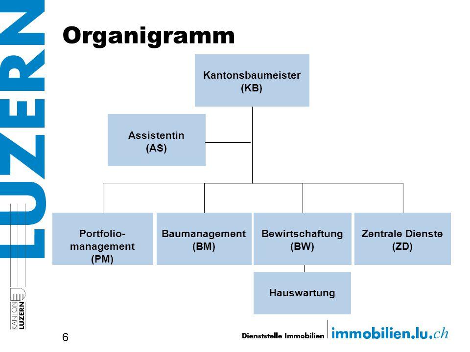 Organigramm 6 Baumanagement (BM) Portfolio- management (PM) Kantonsbaumeister (KB) Assistentin (AS) Zentrale Dienste (ZD) Bewirtschaftung (BW) Hauswar
