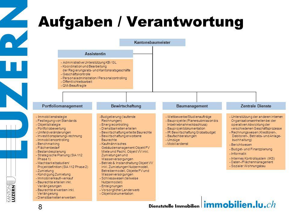 Aufgaben / Verantwortung 8 Bewirtschaftung -Budgetierung (laufende Rechnungen) - Energiecontrolling - Dienstbarkeiten erteilen - Bewirtschaftung ertei