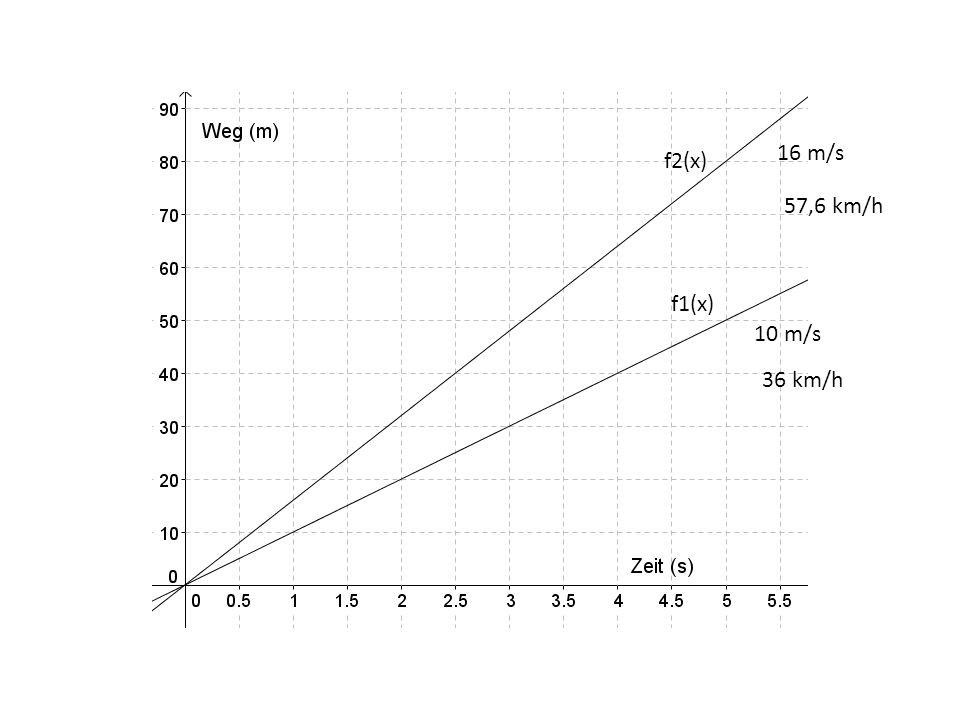 10 m/s 16 m/s 36 km/h 57,6 km/h f1(x) f2(x)