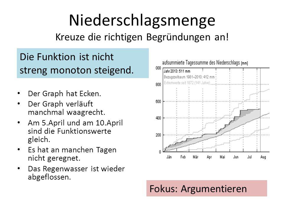 Niederschlagsmenge Die Funktion ist streng monoton steigend.