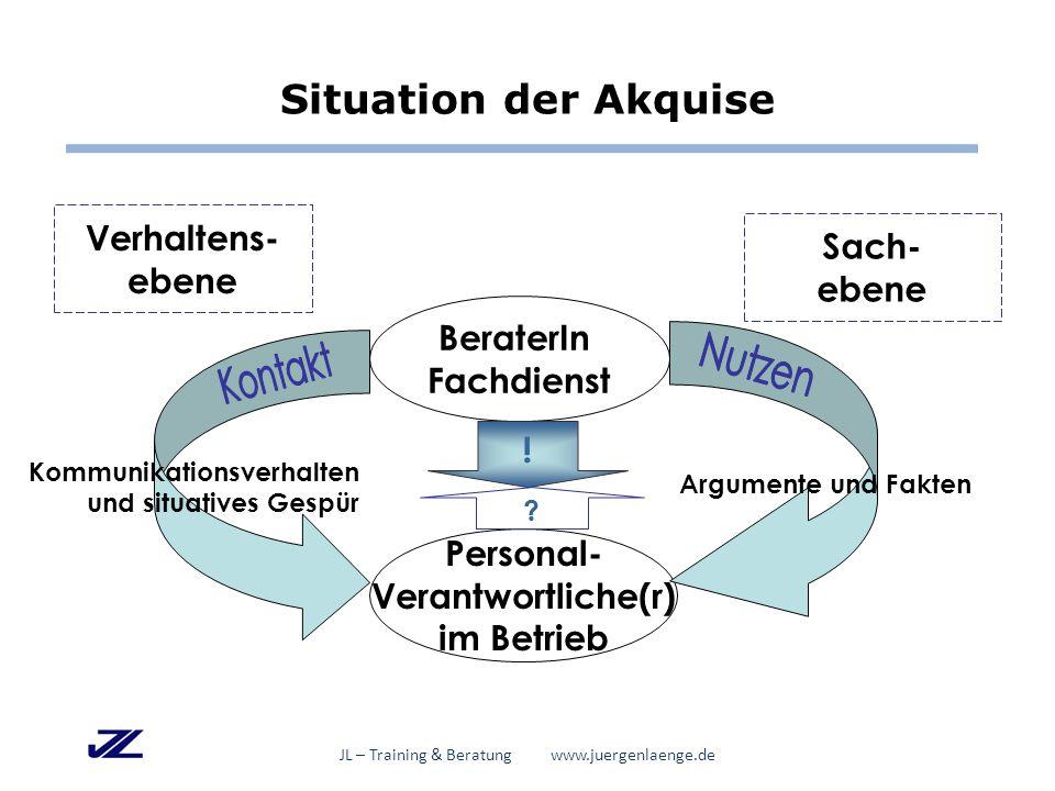 BeraterIn Fachdienst Personal- Verantwortliche(r) im Betrieb Verhaltens- ebene Sach- ebene Kommunikationsverhalten und situatives Gespür Argumente und Fakten .