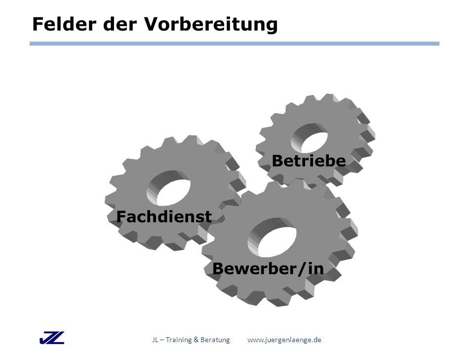 Felder der Vorbereitung Fachdienst Betriebe Bewerber/in JL – Training & Beratung www.juergenlaenge.de