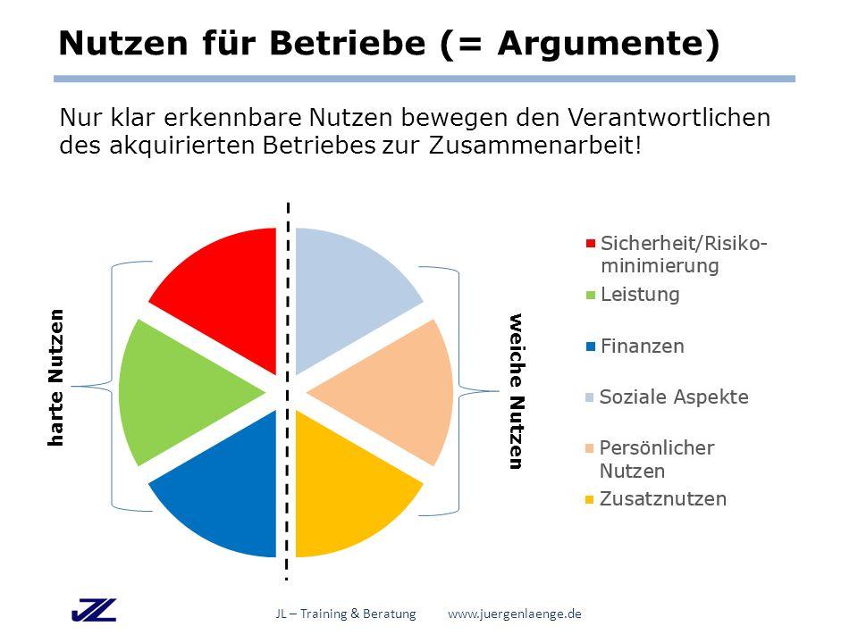 Nutzen für Betriebe (= Argumente) Nur klar erkennbare Nutzen bewegen den Verantwortlichen des akquirierten Betriebes zur Zusammenarbeit.