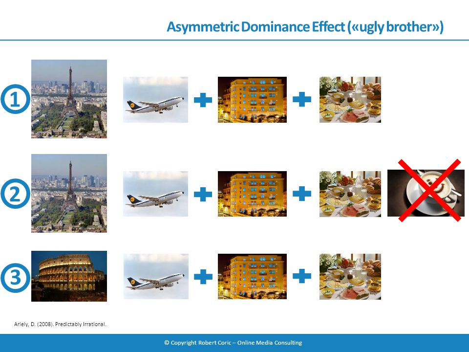 © Copyright Robert Coric – Online Media Consulting Asymmetric Dominance Effect («ugly brother») Ariely, D. (2008). Predictably Irrational. 1 2 3