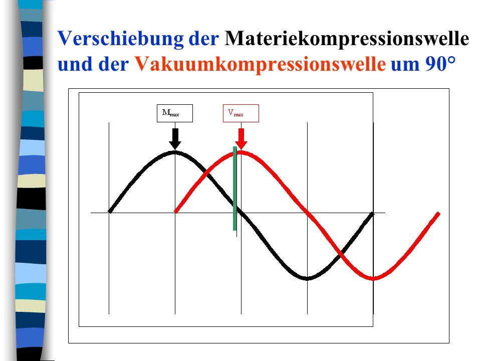 Verschiebung der Materiekompressionswelle und der Vakuumkompressionswelle um 90°