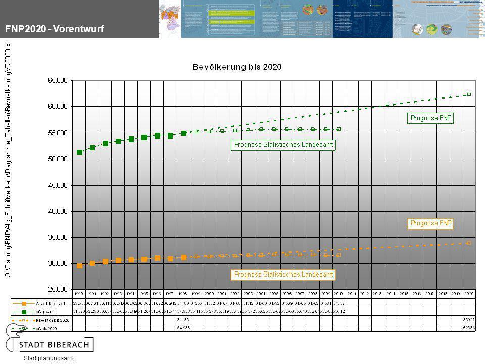 FNP2020 - Vorentwurf Stadtplanungsamt
