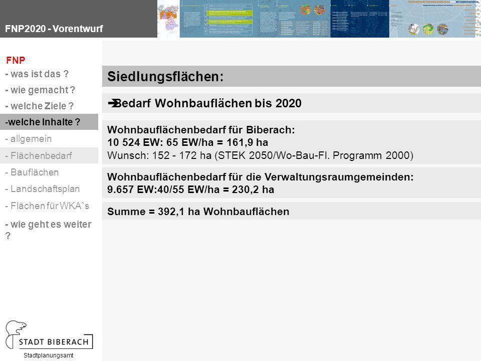 FNP2020 - Vorentwurf Stadtplanungsamt Wohnbauflächenbedarf für Biberach: 10 524 EW: 65 EW/ha = 161,9 ha Wunsch: 152 ‑ 172 ha (STEK 2050/Wo ‑ Bau ‑ Fl.