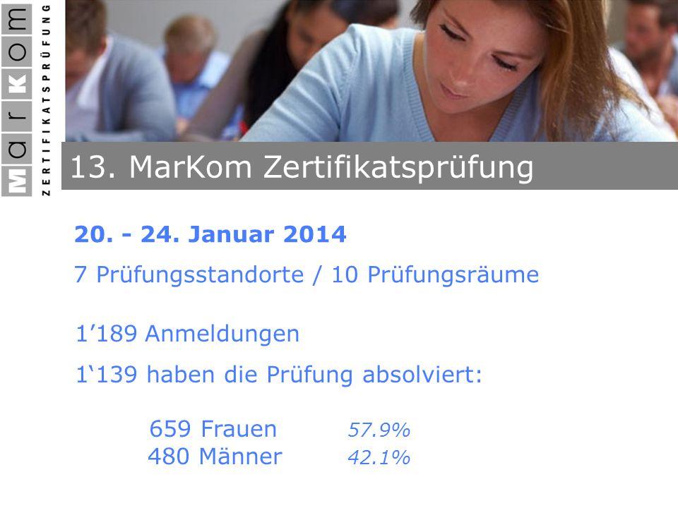 13. MarKom Zertifikatsprüfung 20. - 24. Januar 2014 7 Prüfungsstandorte / 10 Prüfungsräume 1'189 Anmeldungen 1'139 haben die Prüfung absolviert: 659 F