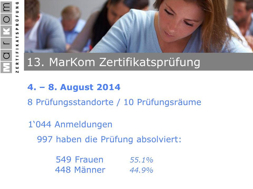 13. MarKom Zertifikatsprüfung 4. – 8. August 2014 8 Prüfungsstandorte / 10 Prüfungsräume 1'044 Anmeldungen 997 haben die Prüfung absolviert: 549 Fraue