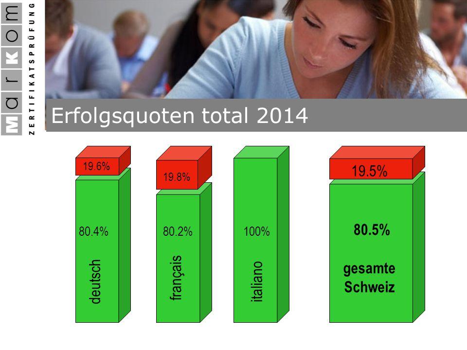 Erfolgsquoten total 2014 80.5% 19.5% gesamte Schweiz 100% italiano 80.2% 19.8% français 80.4% 19.6% deutsch