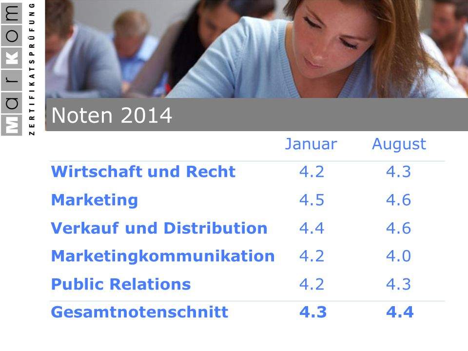 Noten 2014 JanuarAugust Wirtschaft und Recht4.24.3 Marketing4.54.6 Verkauf und Distribution4.44.6 Marketingkommunikation4.24.0 Public Relations4.24.3