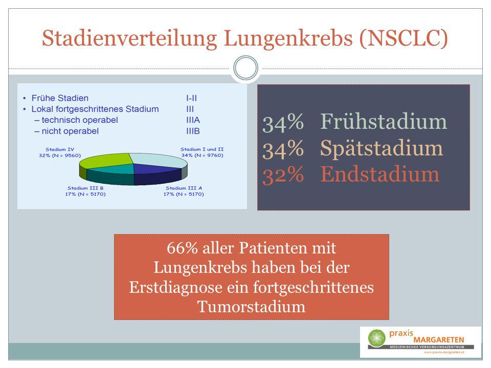 Stadienverteilung Lungenkrebs (NSCLC) 34% Frühstadium 34% Spätstadium 32% Endstadium 66% aller Patienten mit Lungenkrebs haben bei der Erstdiagnose ei