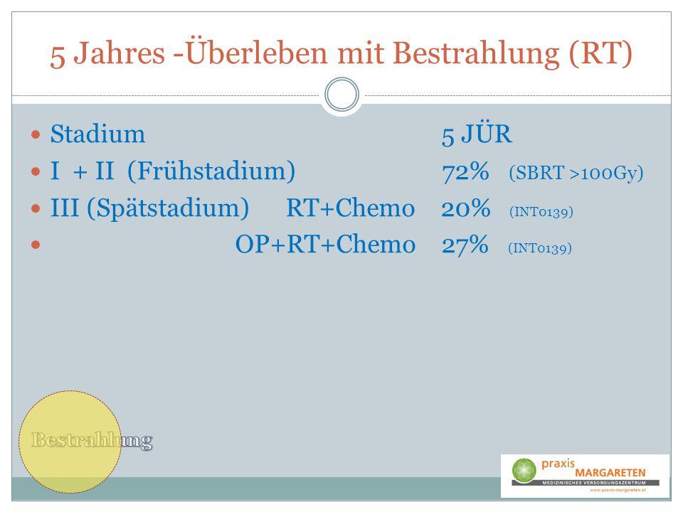 5 Jahres -Überleben mit Bestrahlung (RT) Stadium 5 JÜR I + II (Frühstadium) 72% (SBRT >100Gy) III (Spätstadium) RT+Chemo 20% (INT0139) OP+RT+Chemo 27%