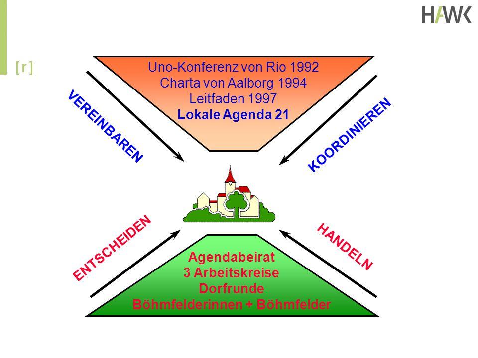 Agendabeirat 3 Arbeitskreise Dorfrunde Böhmfelderinnen + Böhmfelder ENTSCHEIDEN HANDELN VEREINBAREN KOORDINIEREN Uno-Konferenz von Rio 1992 Charta von