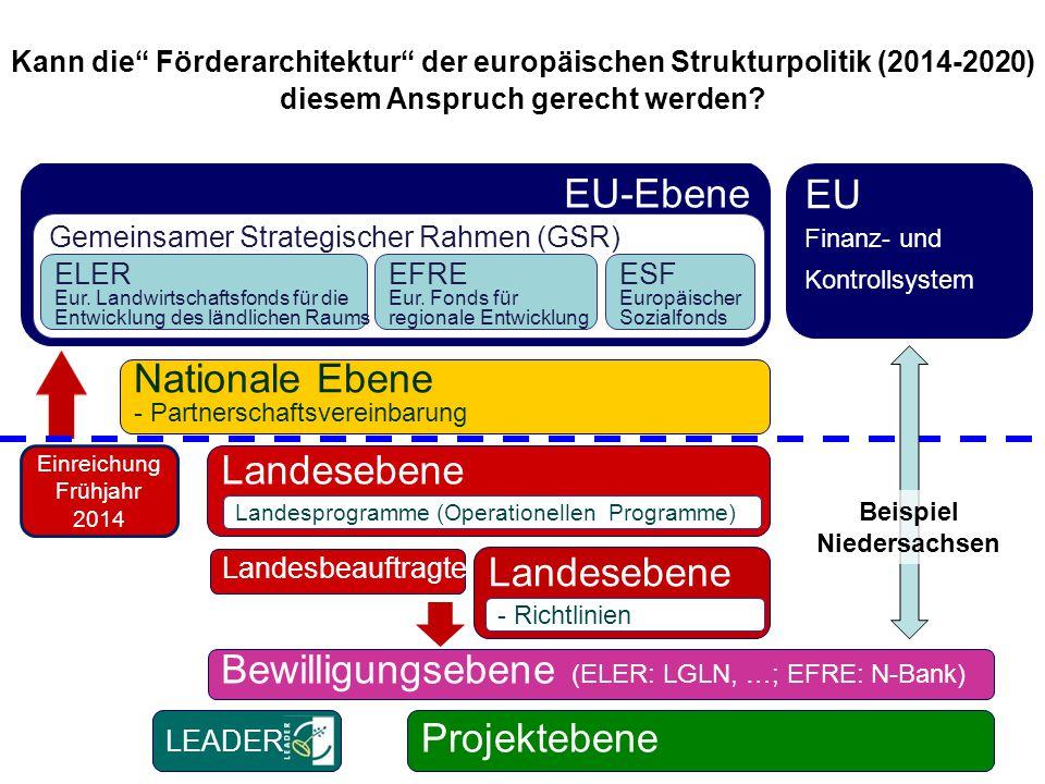 "Landesebene EU-Ebene Nationale Ebene - Partnerschaftsvereinbarung Bewilligungsebene (ELER: LGLN, …; EFRE: N-Bank) LEADER Kann die"" Förderarchitektur"""