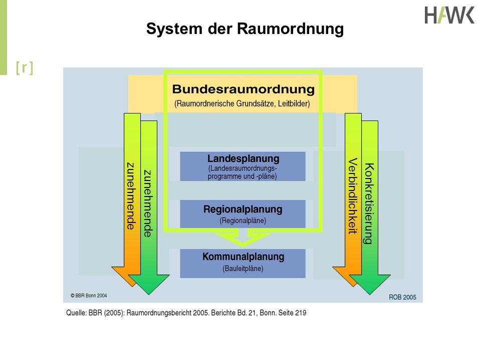 zunehmende Verbindlichkeit zunehmende Konkretisierung System der Raumordnung