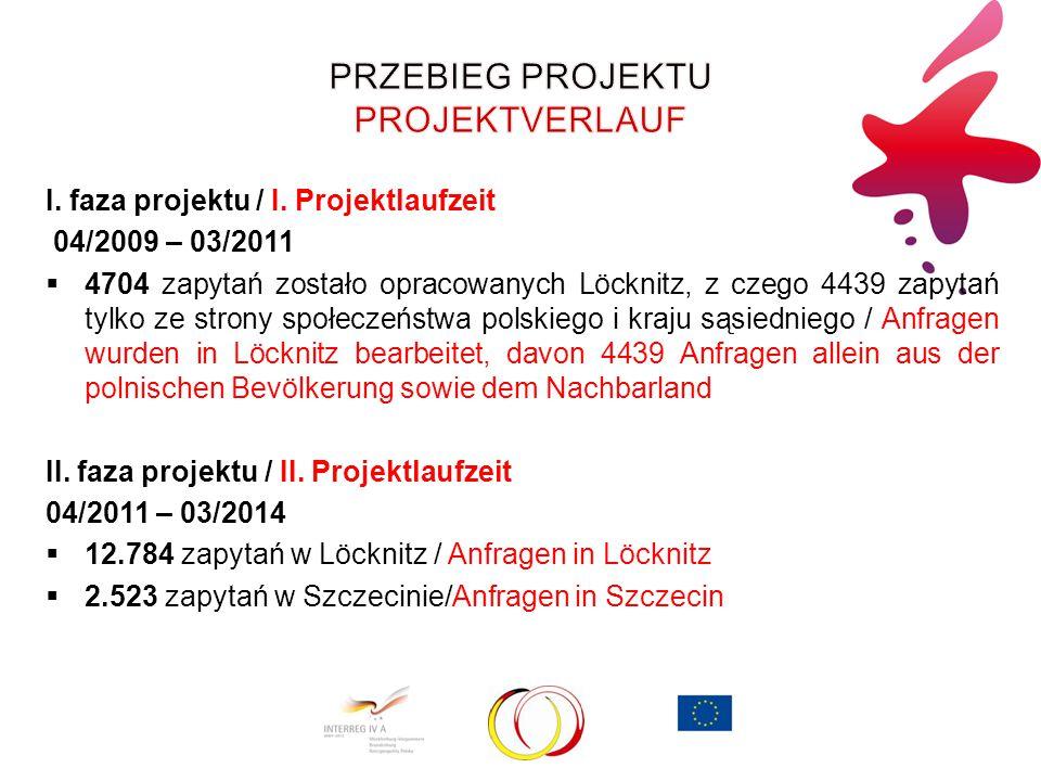 I. faza projektu / I. Projektlaufzeit 04/2009 – 03/2011  4704 zapytań zostało opracowanych Löcknitz, z czego 4439 zapytań tylko ze strony społeczeńst