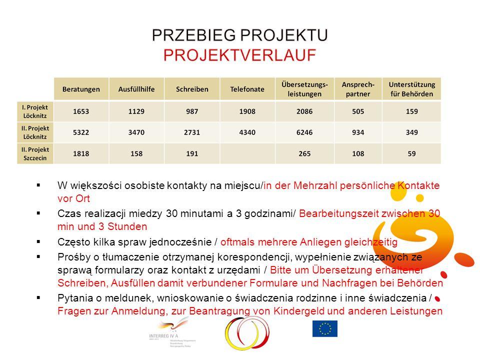  W większości osobiste kontakty na miejscu/in der Mehrzahl persönliche Kontakte vor Ort  Czas realizacji miedzy 30 minutami a 3 godzinami/ Bearbeitu