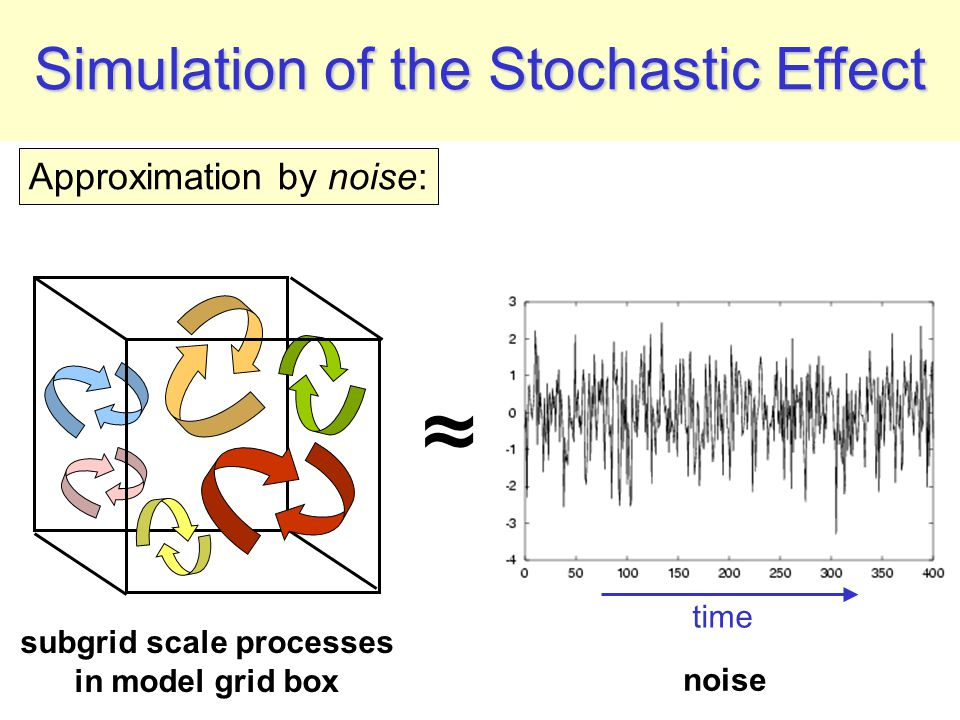 Simulation of the Stochastic Effect Approximation by noise: time ≈ subgrid scale processes in model grid box noise
