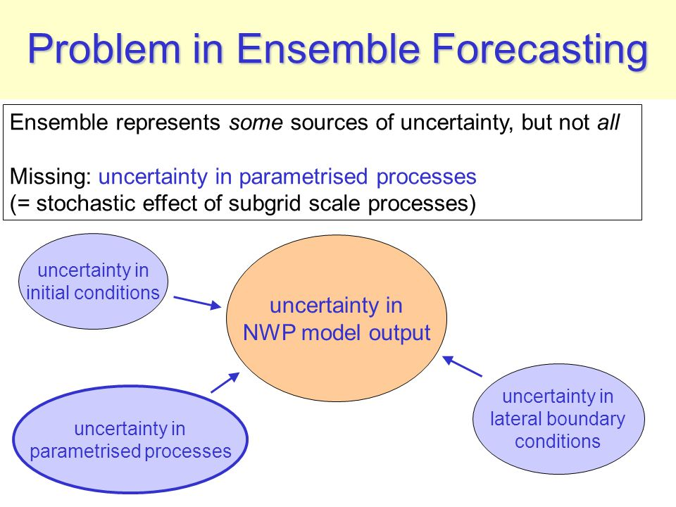 Problem in Ensemble Forecasting uncertainty in initial conditions uncertainty in parametrised processes uncertainty in NWP model output uncertainty in lateral boundary conditions Ensemble represents some sources of uncertainty, but not all Missing: uncertainty in parametrised processes (= stochastic effect of subgrid scale processes)