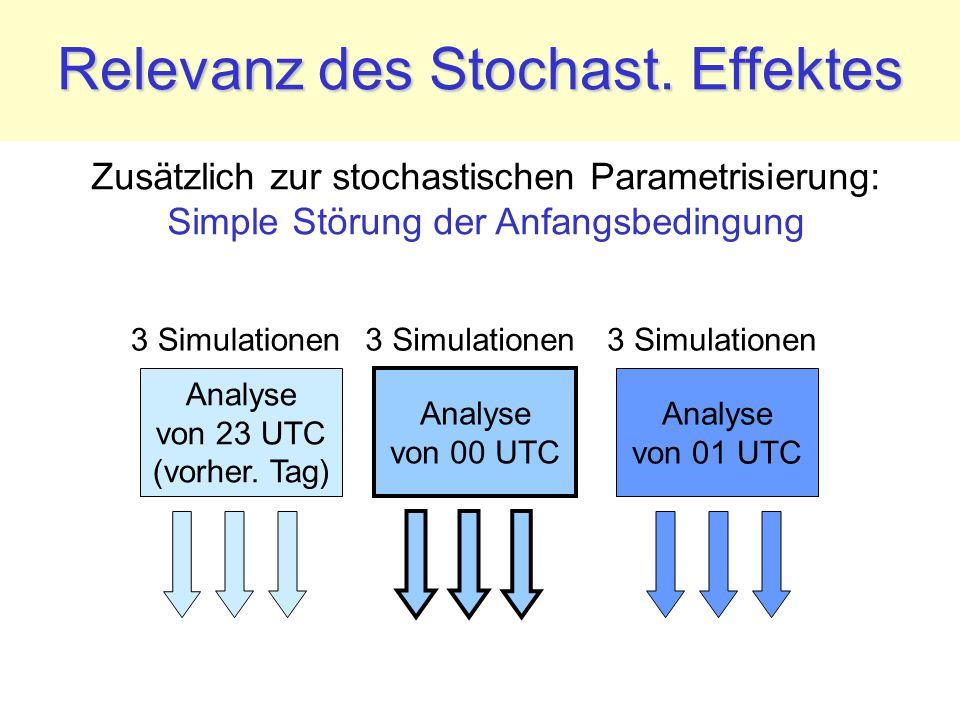 Relevanz des Stochast. Effektes Analyse von 01 UTC Analyse von 00 UTC 3 Simulationen Analyse von 23 UTC (vorher. Tag) Zusätzlich zur stochastischen Pa