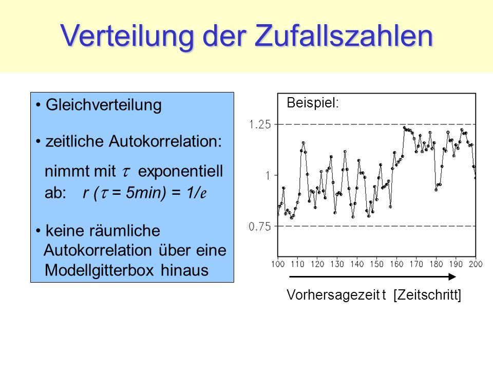 Verteilung der Zufallszahlen Vorhersagezeit t [Zeitschritt] Gleichverteilung zeitliche Autokorrelation: nimmt mit  exponentiell ab: r (  = 5min) = 1/ e keine räumliche Autokorrelation über eine Modellgitterbox hinaus Beispiel: