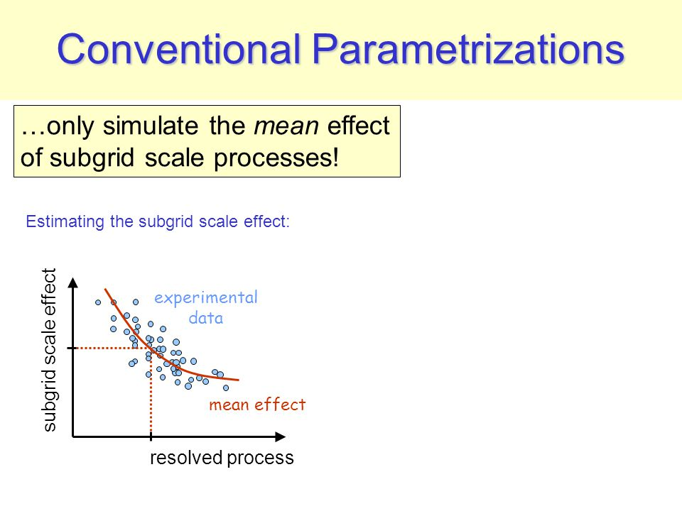 Conventional Parametrizations resolved process subgrid scale effect probability density function subgrid scale effect experimental data mean effect mean Estimating the subgrid scale effect: …only simulate the mean effect of subgrid scale processes.
