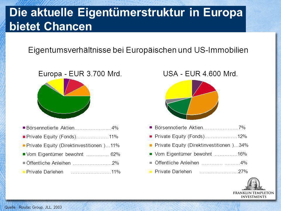 Quelle: Roulac Group, JLL, 2003 Die aktuelle Eigentümerstruktur in Europa bietet Chancen Eigentumsverhältnisse bei Europäischen und US-Immobilien Europa - EUR 3.700 Mrd.