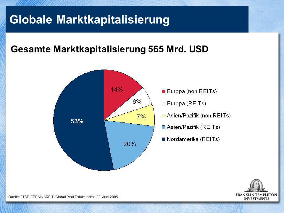 Globale Marktkapitalisierung Gesamte Marktkapitalisierung 565 Mrd. USD Quelle: FTSE EPRA/NAREIT Global Real Estate Index, 30. Juni 2005.