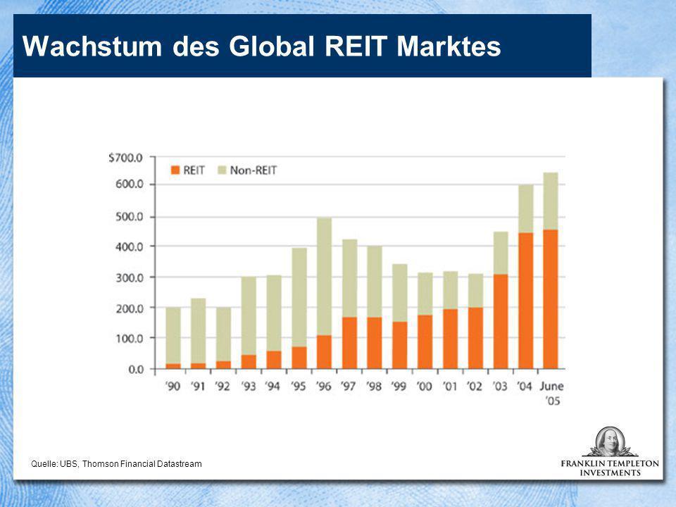 Wachstum des Global REIT Marktes Quelle: UBS, Thomson Financial Datastream