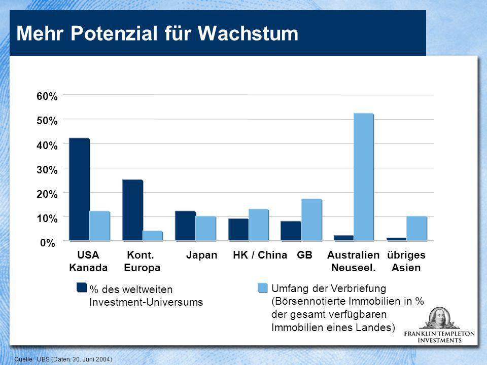 0% 10% 20% 30% 40% 50% 60% USA Kanada Kont. Europa JapanHK / ChinaGBAustralien Neuseel.