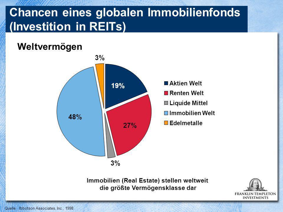 Quelle: Ibbotson Associates, Inc., 1998 Chancen eines globalen Immobilienfonds (Investition in REITs) Weltvermögen Immobilien (Real Estate) stellen weltweit die größte Vermögensklasse dar 3% 19% 27% 48% Aktien Welt Renten Welt Liquide Mittel Immobilien Welt Edelmetalle