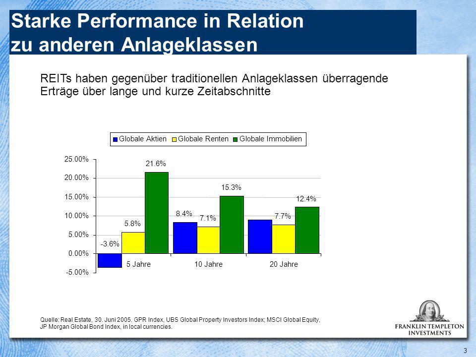 3 Starke Performance in Relation zu anderen Anlageklassen 9.0% 5 Jahre10 Jahre20 Jahre Globale Aktien-0.0360.0840.09 Globale Renten0.0580.0710.077 Globale Immobilien0.2160.1530.124 8.4% 5.8% 7.1% 7.7% 21.6% 15.3% 12.4% -3.6% -5.00% 0.00% 5.00% 10.00% 15.00% 20.00% 25.00% 5 Jahre10 Jahre20 Jahre Globale AktienGlobale RentenGlobale Immobilien Quelle: Real Estate, 30.