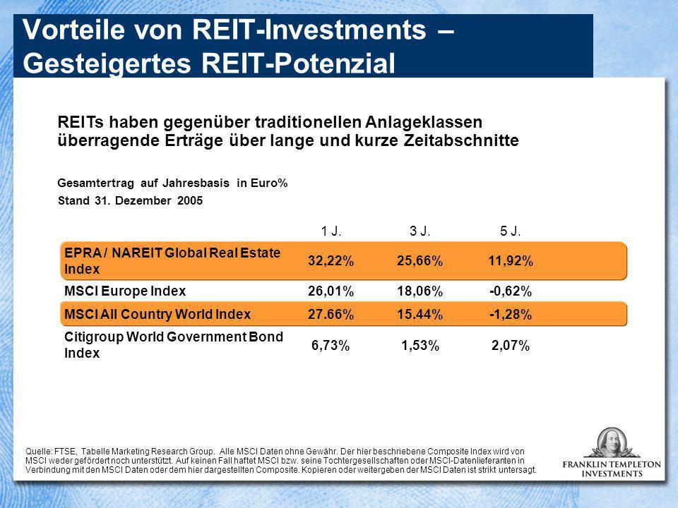 Pan-Europäische Marktkapitalisierung Gesamte Marktkapitalisierung 108 Mrd.