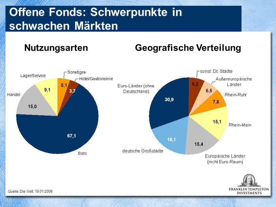 Offene Fonds: Schwerpunkte in schwachen Märkten Nutzungsarten Quelle: Die Welt, 19.01.2006 67,1 15,0 3,7 9,1 5,1 15,4 30,9 18,1 15,1 7,8 6,5 6,2 Geografische Verteilung