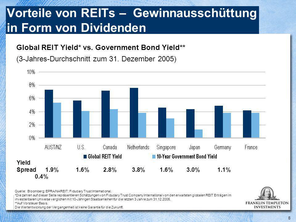 8 Vorteile von REITs – Gewinnausschüttung in Form von Dividenden Global REIT Yield* vs.