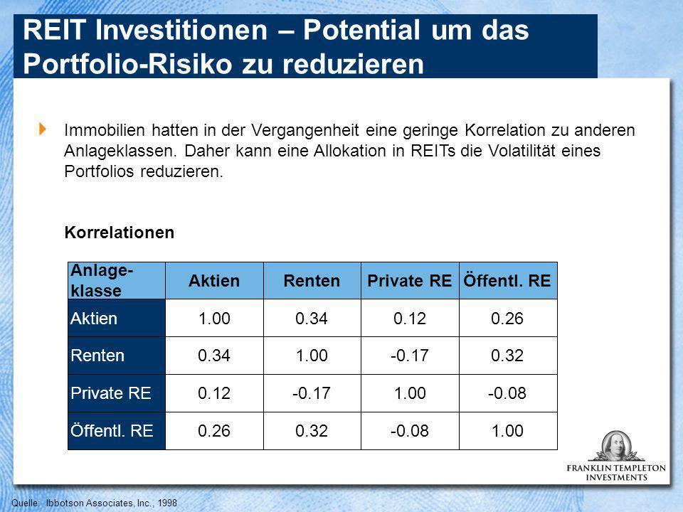 Quelle: Ibbotson Associates, Inc., 1998 REIT Investitionen – Potential um das Portfolio-Risiko zu reduzieren  Immobilien hatten in der Vergangenheit eine geringe Korrelation zu anderen Anlageklassen.